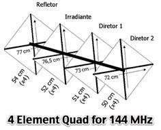 Quad Antenna | Ham Radio | Ham radio antenna, Ham radio, Long range