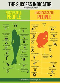 Success people vs. unsuccessful people