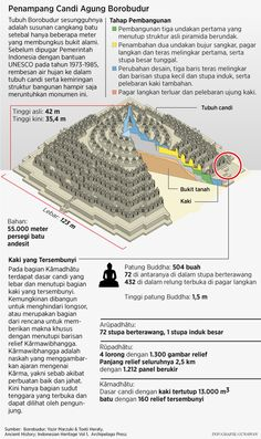 Plan of Borobudur History Timeline, History Facts, Borobudur Temple, Nature Words, Asian History, Learning To Be, Historical Pictures, Science And Nature, Ancient History