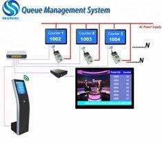 9 Best Smart Queue Management System images in 2019 | Management
