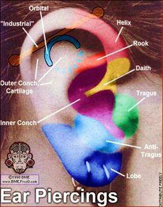 Possible ear Piercing