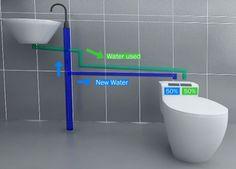 Banheiro Ecológico Auto Recicla Água por Jang Woo-Seok
