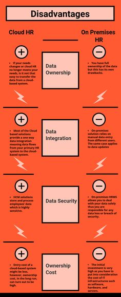 Disadvantages on Selecting Cloud HR vs On-Premises HR Software Cloud Data, Data Entry, Best Practice, Meant To Be, Software, The Selection, How To Apply, Clouds, Business