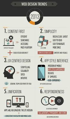 #UX Web Design Trends 2013