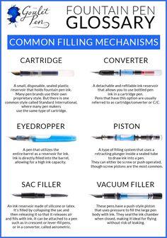 Goulet Pens Blog: FP101 - Filling Mechanisms