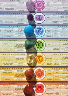 Chakra & Healing Stones are great for meditation. Holistic Healing, Natural Healing, Crystal Healing, Healing Stones, Reiki Stones, Ayurveda, Mind Body Spirit, Mind Body Soul, Chakra Meanings