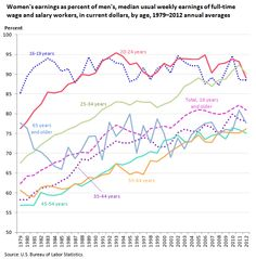 Womens earnings as percent of mens, median usual weekly earnings of full-time wage and salary workers, in current dollars, by age, 1979 to 2012 Percents, Economics, Age, Women, Women's, Finance Books