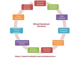 The Virtual Assistant Services offers at affordable price & flexible hours - evirtualservices.com