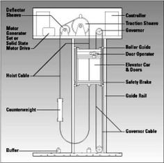 957e52fe86b9ced2a71fd43c0440ee33--electrical-engineering-elevator  Pole Shunt Trip Breaker Wiring Diagram on diagram multiple, diagram for main,
