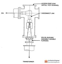 Bus and Air, Cable, Direct Transformer Connection For GIS - An Electrical Engineer Electric Field, Types Of Insulation, High Voltage, Electrical Engineering, Power Cable, Transformers, Connection, Engineering