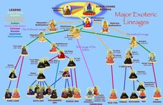 Buddhism - Major Exoteric Lineages