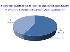 ¿Proporciona Twitter demasiada información y te sientes sobrepasado?