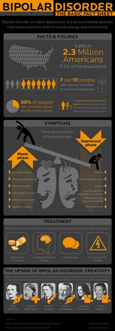 Bipolar Disorder: An Inforgraph Outlining the Basic Facts | ActiveBeat