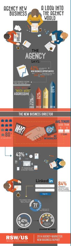 The 2nd infographic form our agency new business survey report, 2014 RSW/US Agency-Marketer New Business Report.