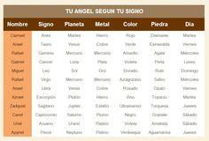angeles y arcangeles segun fecha de nacimiento - Buscar con Google