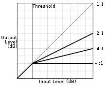 Dynamic range compression