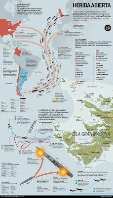30 años de la Guerra de las Malvinas.