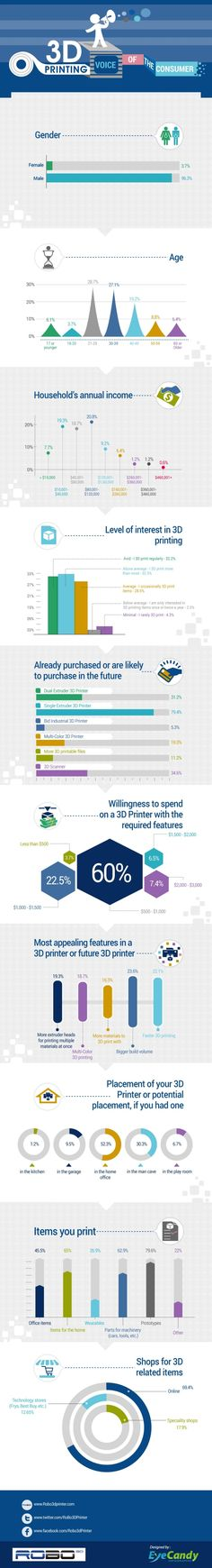 3ders.org - ROBO 3D announces results of the Big 3D Printing Consumer Survey   3D Printer News & 3D Printing News