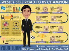 Wesley So has just been crowned US champion. While fighting for the title, Wesley played a beautiful game vs. To celebrate this feat, Chessable has released an infographic of Wesley's path to the championship. Us Championship, More Games, Bilbao, The Incredibles, Learning, Couples, Celebrities, Chess, Infographics