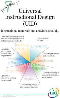 Homepage Universal instructional design The Effective Pictures We Offer You Abo. Homepage Universal instructional design The Effective Pictures We Offer You Abo… Homepage Uni Instructional Coaching, Instructional Strategies, Instructional Design, Teaching Strategies, Teaching Tools, Instructional Technology, Educational Leadership, Educational Technology, Educational Theories