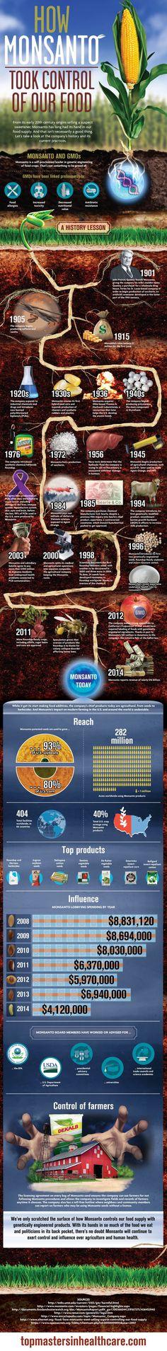 How Monsanto Took Over Our Food http://www.ebay.com/itm/ORMUS-Brain-Energy-Nootropics-/221956965986?