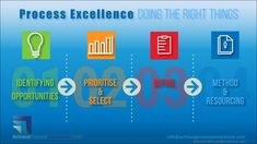 Doing the right things goes without question. Despite the best efforts, adopting a process excellence strategy will fail unless the leaders of an organization commit to getting the basics right.