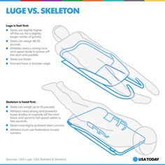 Luge and Skeleton explained Olympic Sports, Sports Basketball, Winter Olympics 2014, Luge, Upper Body, Athlete, How To Memorize Things, Skeleton, Wood Carving