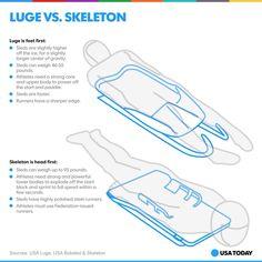 Luge vs Skeleton