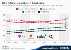 Statista O2 + E-Plus = 46 Millionen anschlüsse