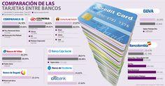 Las compras con tarjeta de crédito son más costosas desde el primero de abril