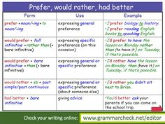 prefer / would rather / had better