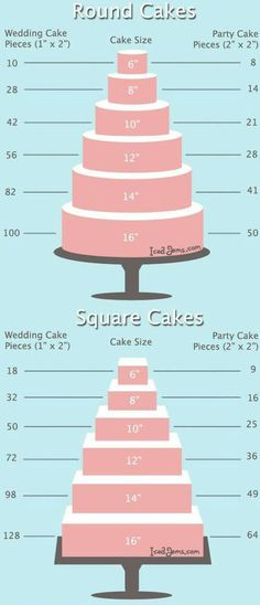 From gigi's cakes. Number of cake servings per sheet cake size