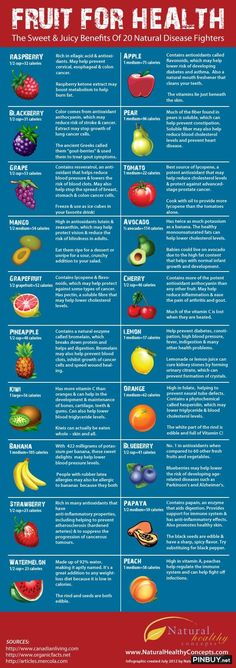 Fruit For Health - PinBuy