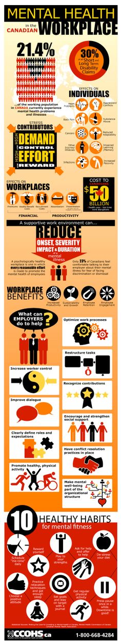 Mental Health in Canadian Workplaces infographic. Visit our website for more information and resources links on workplace mental health: http://www.ccohs.ca/oshanswers/psychosocial/mentalhealth_intro.html