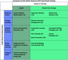 What can we learn from John Hattie about Project Based Teaching? (Part 2) | Project Based Learning | BIE