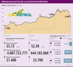 Principales Datos de la Acción de Ecopetrol #Mercadodevalores