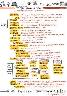 Bible Series Week Old Testament Timeline – Amy Senter