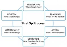 """A """"Strategic Planning Process"""" I live by!"""
