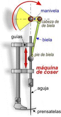 Mecanismo biela-manivela empleado en una máquina de coser para convertir un movimiento giratorio en uno lineal alternativo