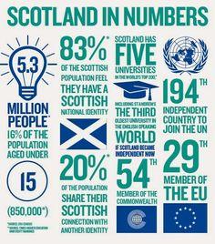 infographics numbers - Pesquisa Google
