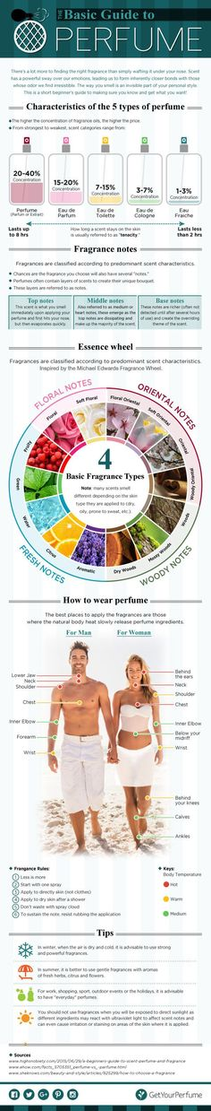 It explains how choosing the right scent to match your personality requires a little bit more than just waving a bottle under your nose and paying for it. With colorful graphs, figures, charts, and legends, the infographic features the characteristics of five types of perfume, information on fragrance notes, an essence wheel describing these notes in detail, as well as tips on the how's and where's of perfume-wearing.