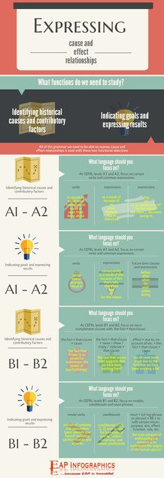 Infographic: the grammar of cause and effect | EAP Infographics