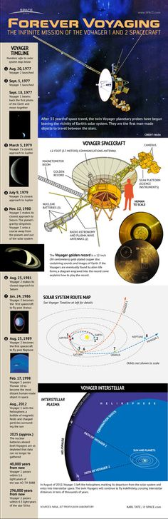 Voyager 1 - The Farthest Spacecraft From Earth Infographic. Topic: deep space exploration, jupiter, saturn, probe, satellite, NASA, universe, planet.