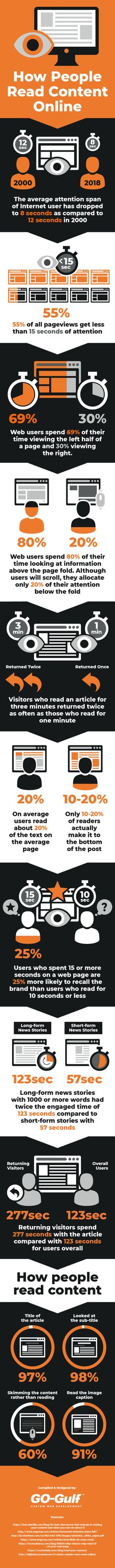 How People Read Content Online – Statistics and Trends (infographic) Sales Strategy, Digital Marketing Strategy, Sales And Marketing, Online Marketing, Content Marketing, Media Web, Social Web, Internet, People