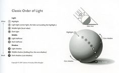 Classical Order of Light Drawing Skills, Drawing Tips, Basic Drawing, Shadow Theory, Juliette Aristides, Sphere Light, Shadow Drawing, Classical Realism, Light Highlights