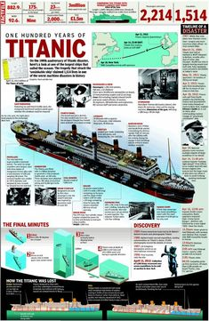 100 years of Titanic loss!