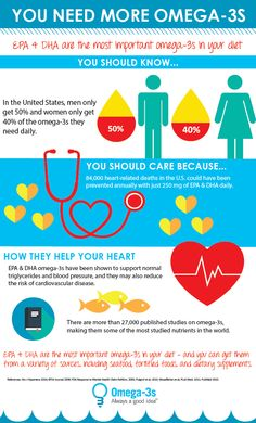 EPA & DHA are the most important #Omega3s in your diet. Do you need more in your diet?