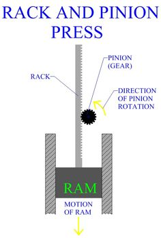 Rack And Pinion Press