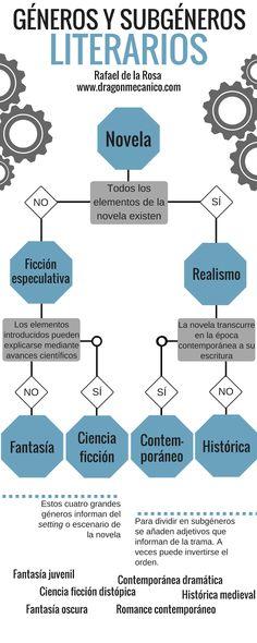 Generos_subgeneros_Literarios
