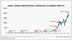 Donald is driving the Dow Jones  https://www.tradingfloor.com/posts/donald-is-driving-the-dow-jones-8423253?utm_medium=tf4-feed&utm_source=extract